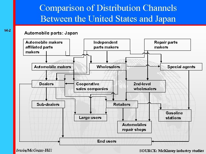 Comparison of Distribution Channels Between the United States and Japan 14 -2 Automobile parts: