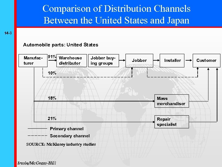 Comparison of Distribution Channels Between the United States and Japan 14 -3 Automobile parts: