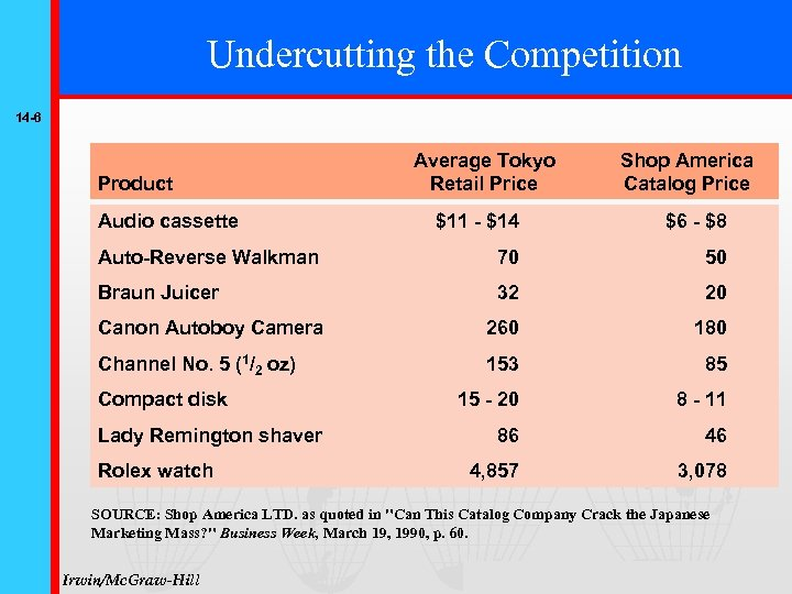 Undercutting the Competition 14 -6 Product Audio cassette Average Tokyo Retail Price Shop America