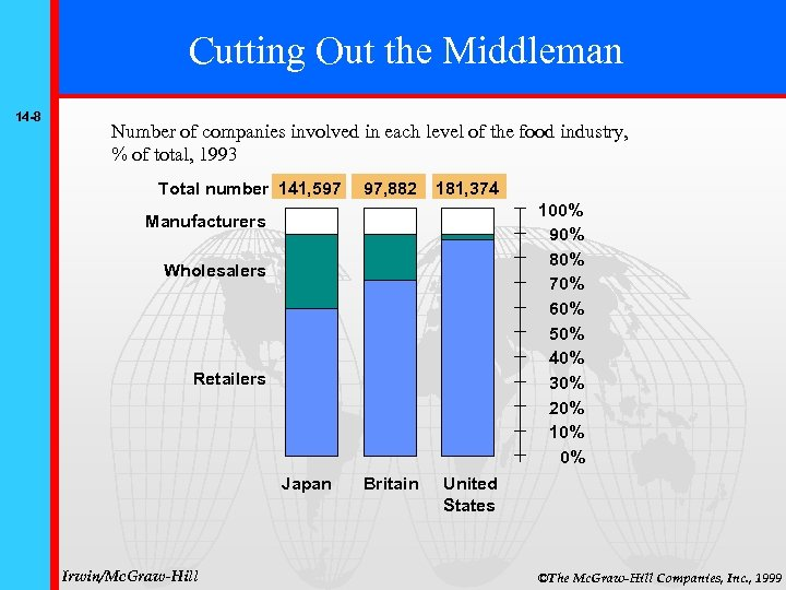 Cutting Out the Middleman 14 -8 Number of companies involved in each level of