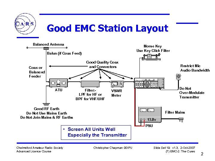 Chelmsford Amateur Radio Society Advanced Course 7 EMC