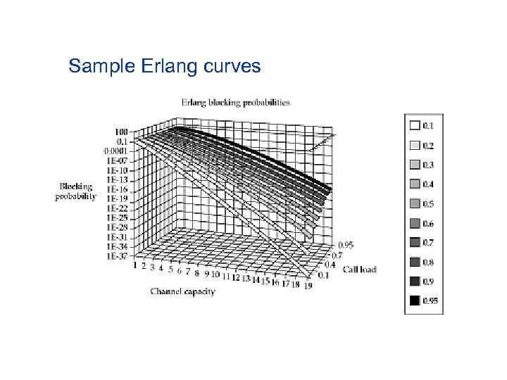 Sample Erlang curves