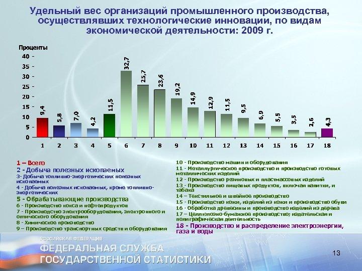 Удельный вес организаций промышленного производства, осуществлявших технологические инновации, по видам экономической деятельности: 2009 г.