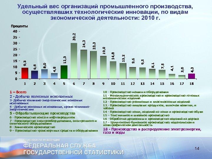 Удельный вес организаций промышленного производства, осуществлявших технологические инновации, по видам экономической деятельности: 2010 г.