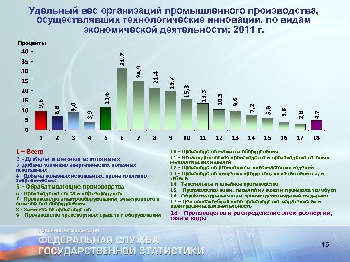 Удельный вес организаций промышленного производства, осуществлявших технологические инновации, по видам экономической деятельности: 2011 г.