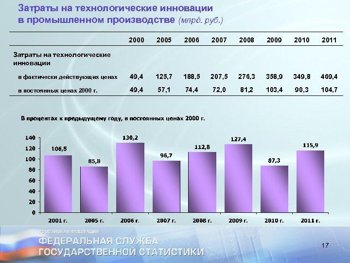 Затраты на технологические инновации в промышленном производстве (млрд. руб. ) 2000 2005 2006 2007