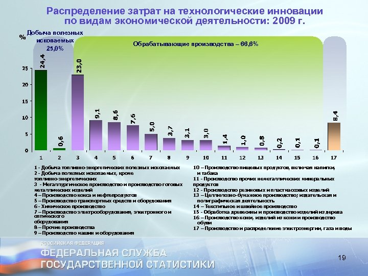 Распределение затрат на технологические инновации по видам экономической деятельности: 2009 г. Добыча полезных ископаемых