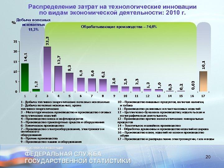 Распределение затрат на технологические инновации по видам экономической деятельности: 2010 г. Добыча полезных ископаемых