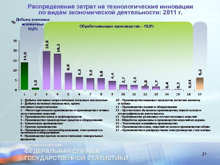 Распределение затрат на технологические инновации по видам экономической деятельности: 2011 г. Добыча полезных ископаемых