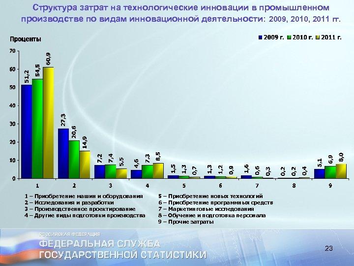 Структура затрат на технологические инновации в промышленном производстве по видам инновационной деятельности: 2009, 2010,