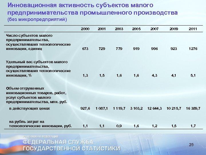 Инновационная активность субъектов малого предпринимательства промышленного производства (без микропредприятий) 2000 2001 2003 2005 2007