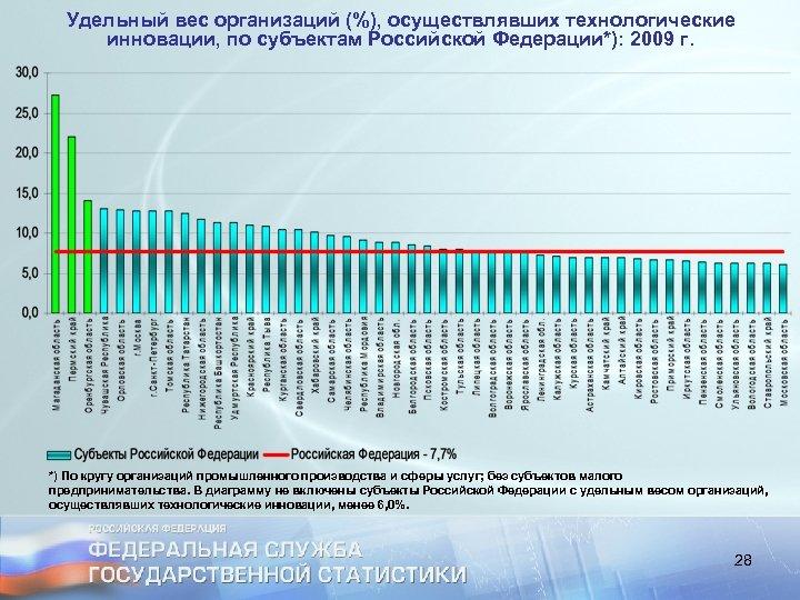 Удельный вес организаций (%), осуществлявших технологические инновации, по субъектам Российской Федерации*): 2009 г. *)