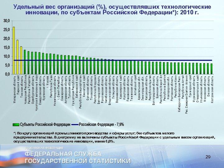 Удельный вес организаций (%), осуществлявших технологические инновации, по субъектам Российской Федерации*): 2010 г. *)