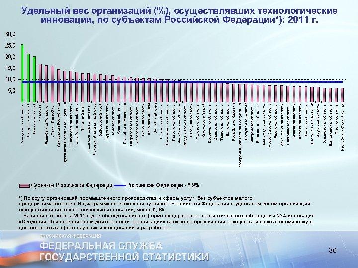 Удельный вес организаций (%), осуществлявших технологические инновации, по субъектам Российской Федерации*): 2011 г. *)