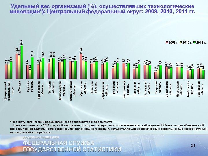 Удельный вес организаций (%), осуществлявших технологические инновации*): Центральный федеральный округ: 2009, 2010, 2011 гг.