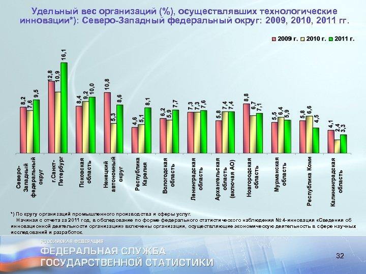 Удельный вес организаций (%), осуществлявших технологические инновации*): Северо-Западный федеральный округ: 2009, 2010, 2011 гг.