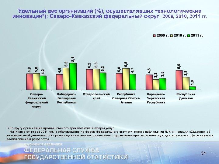 Удельный вес организаций (%), осуществлявших технологические инновации*): Северо-Кавказский федеральный округ: 2009, 2010, 2011 гг.