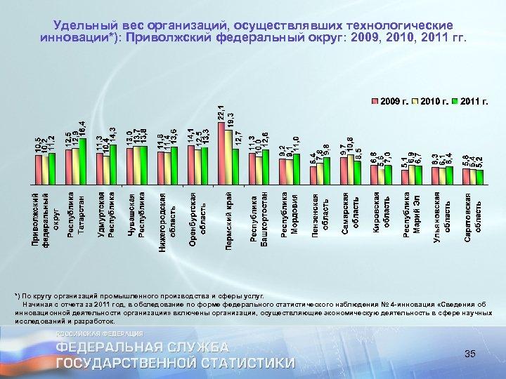 Удельный вес организаций, осуществлявших технологические инновации*): Приволжский федеральный округ: 2009, 2010, 2011 гг. *)