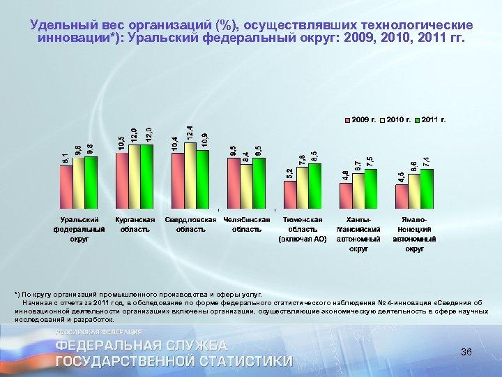 Удельный вес организаций (%), осуществлявших технологические инновации*): Уральский федеральный округ: 2009, 2010, 2011 гг.