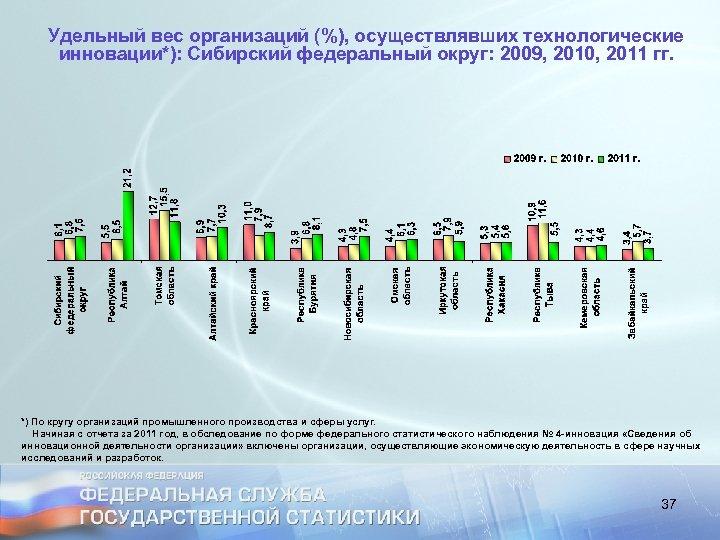 Удельный вес организаций (%), осуществлявших технологические инновации*): Сибирский федеральный округ: 2009, 2010, 2011 гг.
