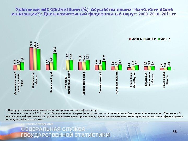 Удельный вес организаций (%), осуществлявших технологические инновации*): Дальневосточный федеральный округ: 2009, 2010, 2011 гг.