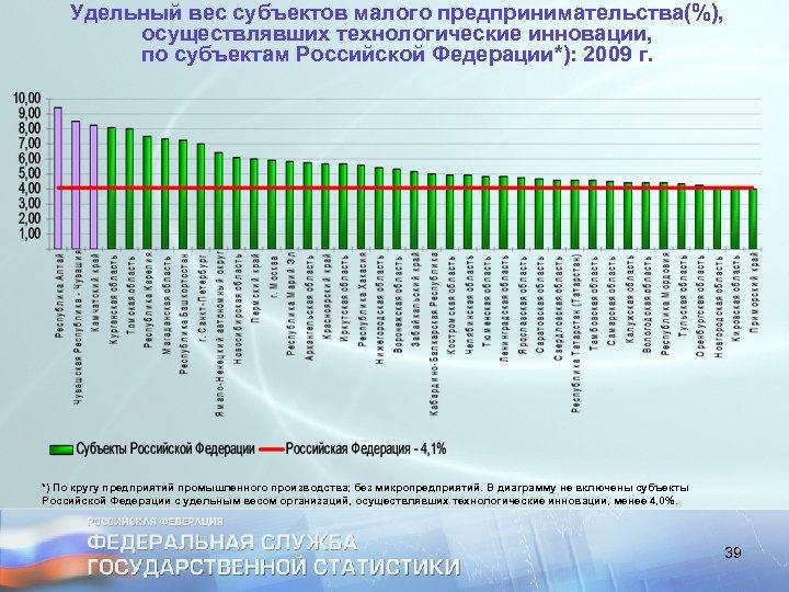 Удельный вес субъектов малого предпринимательства(%), осуществлявших технологические инновации, по субъектам Российской Федерации*): 2009 г.