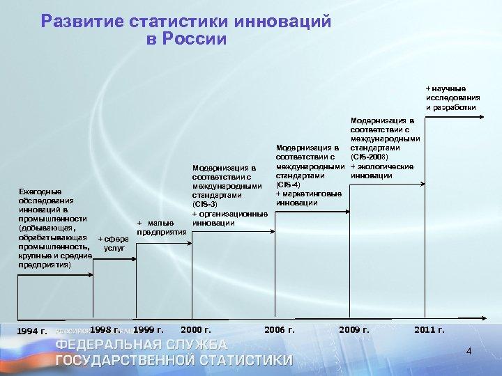 Развитие статистики инноваций в России + научные исследования и разработки Ежегодные обследования инноваций в