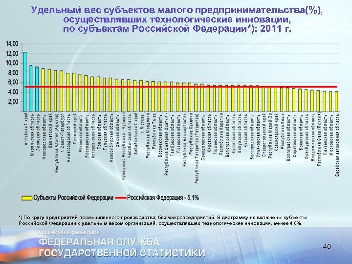 Удельный вес субъектов малого предпринимательства(%), осуществлявших технологические инновации, по субъектам Российской Федерации*): 2011 г.