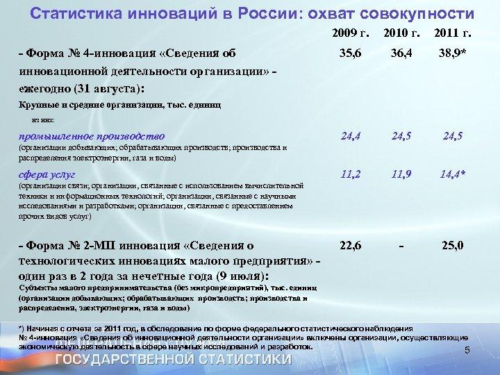 Статистика инноваций в России: охват совокупности - Форма № 4 -инновация «Сведения об инновационной