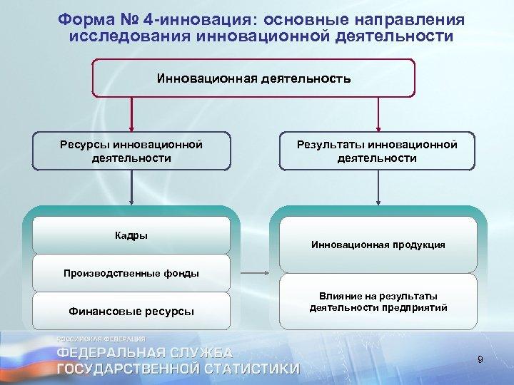 Форма № 4 -инновация: основные направления исследования инновационной деятельности Инновационная деятельность Ресурсы инновационной деятельности