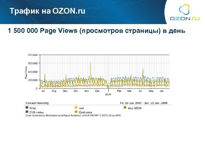 Трафик на OZON. ru 1 500 000 Page Views (просмотров страницы) в день