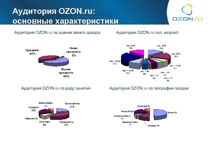 Аудитория OZON. ru: основные характеристики Аудитория OZON. ru по оценке своего дохода Аудитория OZON.
