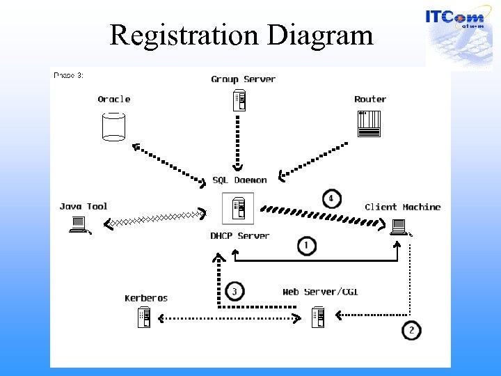 Registration Diagram