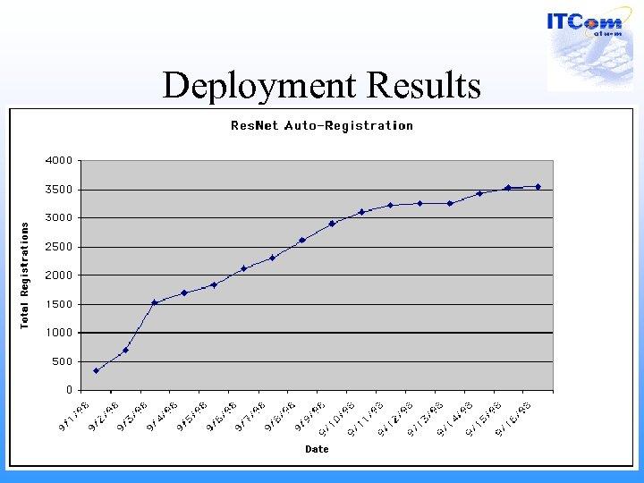 Deployment Results