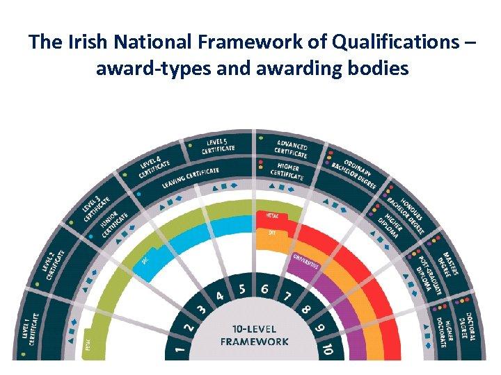 The Irish National Framework of Qualifications – award-types and awarding bodies