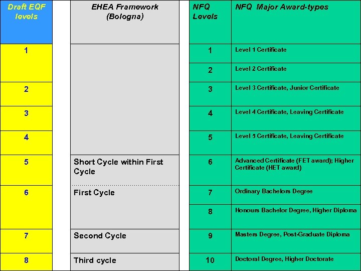 Draft EQF levels EHEA Framework (Bologna) NFQ Levels NFQ Major Award-types 1 Level 1