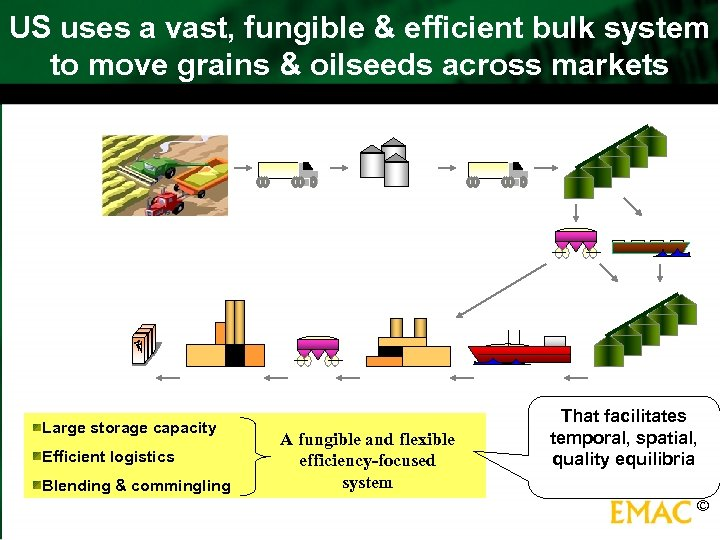 US uses a vast, fungible & efficient bulk system to move grains & oilseeds