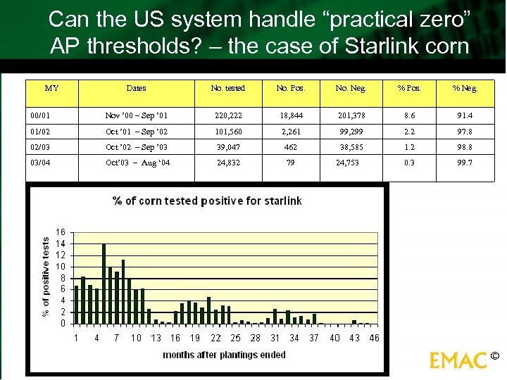 """Can the US system handle """"practical zero"""" AP thresholds? – the case of Starlink"""