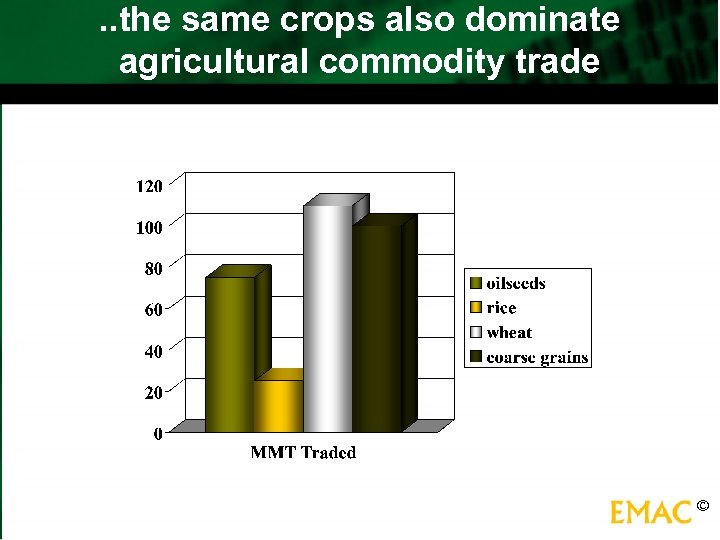 . . the same crops also dominate agricultural commodity trade ©