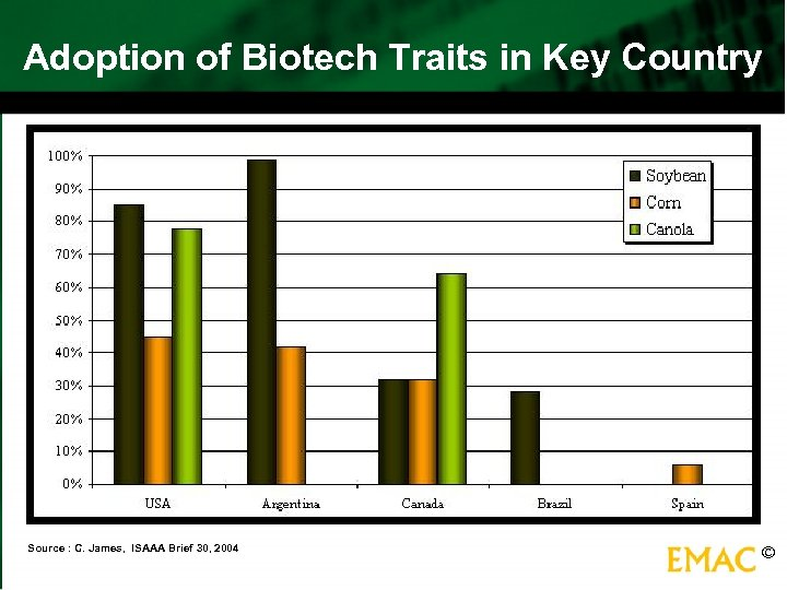 Adoption of Biotech Traits in Key Country Source : C. James, ISAAA Brief 30,