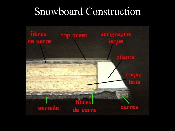 Snowboard Construction