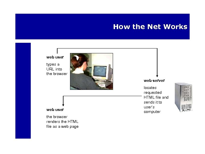 How the Net Works web user types a URL into the browser web server