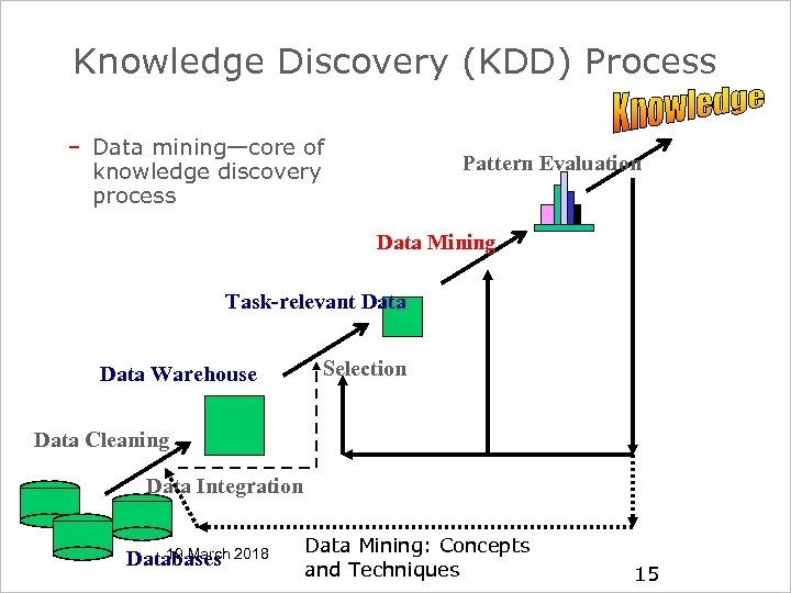 DINAMIC Knowledge Discovery (KDD) Process – Data mining—core of knowledge discovery process Pattern Evaluation