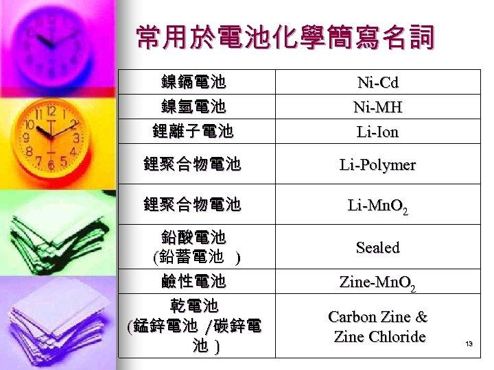 常用於電池化學簡寫名詞 鎳鎘電池 鎳氫電池 鋰離子電池 Ni-Cd Ni-MH Li-Ion 鋰聚合物電池 Li-Polymer 鋰聚合物電池 Li-Mn. O 2 鉛酸電池