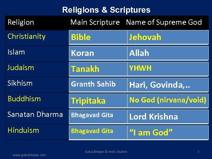 Religions & Scriptures Main Scripture Name of Supreme God Christianity Bible Jehovah Islam Koran