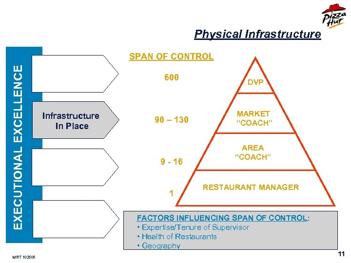 Physical Infrastructure EXECUTIONAL EXCELLENCE SPAN OF CONTROL MRT 102505 600 Infrastructure In Place 90