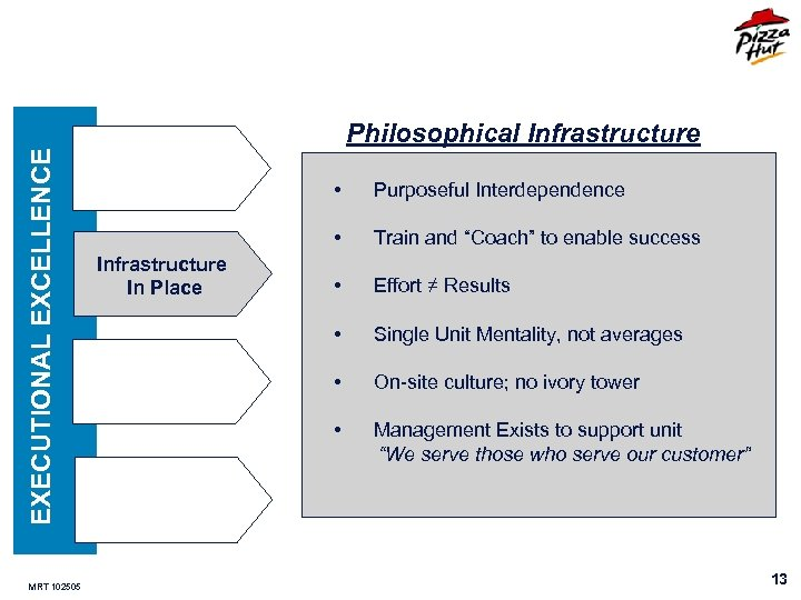 EXECUTIONAL EXCELLENCE MRT 102505 Philosophical Infrastructure • • Infrastructure In Place Purposeful Interdependence Train