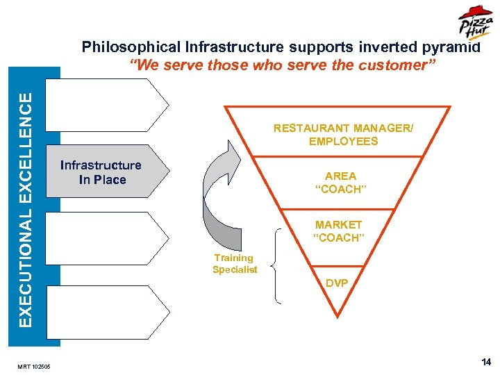"""EXECUTIONAL EXCELLENCE Philosophical Infrastructure supports inverted pyramid """"We serve those who serve the customer"""""""