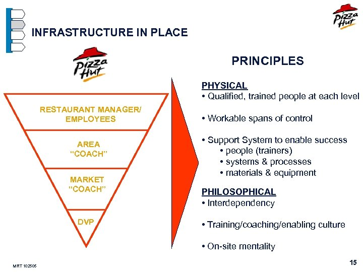 INFRASTRUCTURE IN PLACE PRINCIPLES PHYSICAL • Qualified, trained people at each level RESTAURANT MANAGER/
