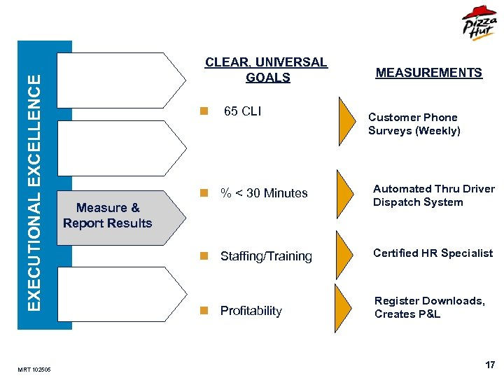 EXECUTIONAL EXCELLENCE MRT 102505 CLEAR, UNIVERSAL GOALS n 65 CLI Measure & Report Results